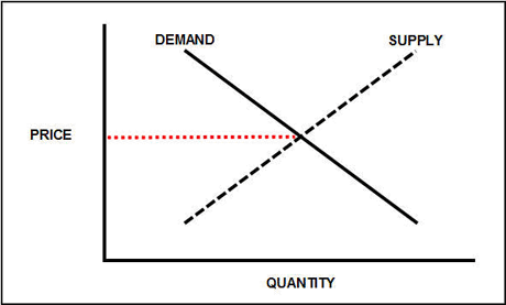 Supply and demand chart for Digital Marketing Agency