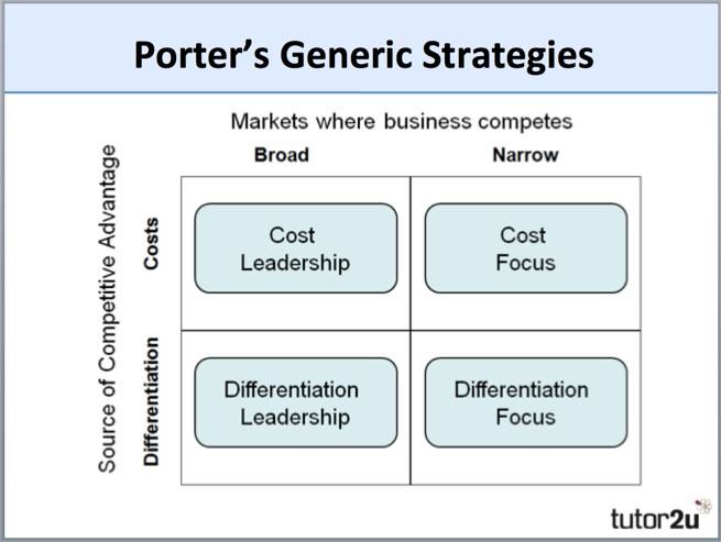 porter generic strategies diagram