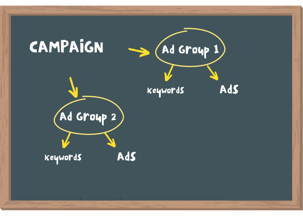 Structure ad groups into keyword themes